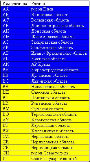 номера Украины